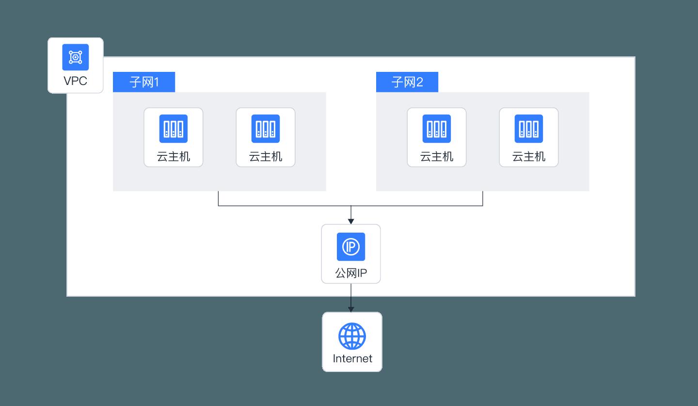 企业网站等通用型web应用